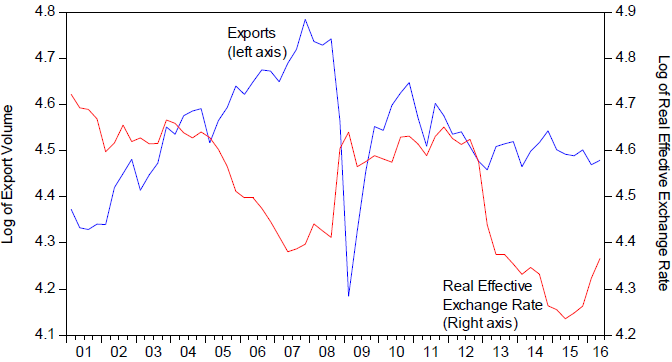 Figure 1. Volume of Japanese Exports to the World and IMF CPI-deflated Real Effective Exchange Rate
