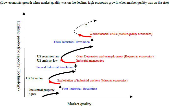 Dynamics of Market Quality with Respect to Regulatory Changes and Technological Innovation