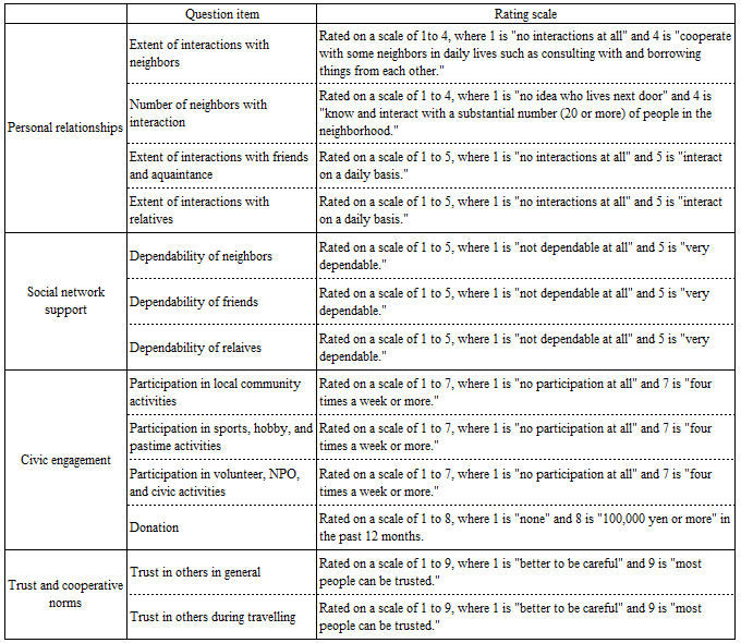 Table 1: Classification and Summary of Social Capital-related Questions