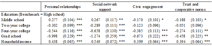 Table 3: Estimation of Causality from Education and Household Income to Social Capital