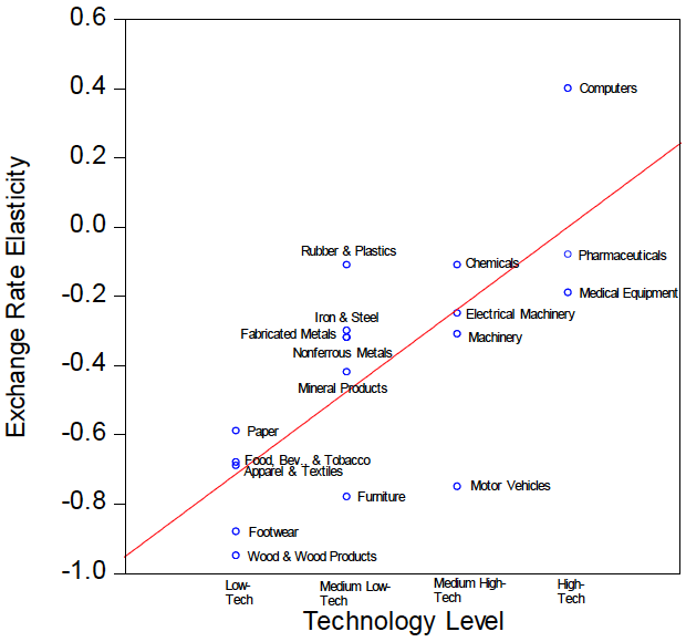 Figure 1.  Exchange Rate Elasticities for Exports and Product Technology Levels
