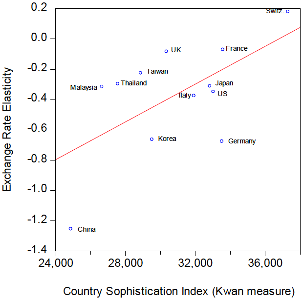 Figure 2.  Exchange Rate Elasticities for Exports and Country Sophistication Index