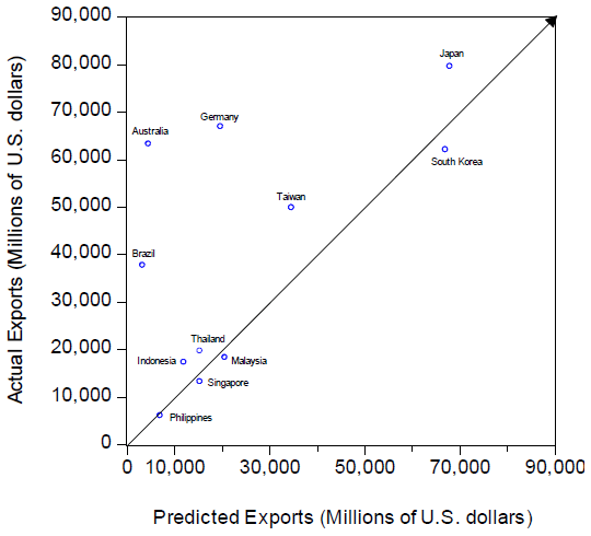 Figure2. Actual and Predicted Ordinary Imports into the PRC from Its Trading Partners in 2016