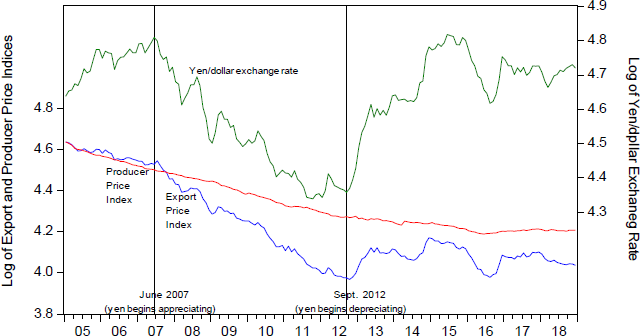 Figure 2. The Yen/Dollar Exchange Rate and the Producer Price Index and Export Price Index for Japanese Electronic Components and Devices