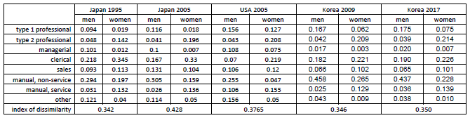 Table 1. Gender Segregation of Occupations: Japan, USA, and South Korea