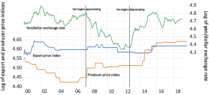 Figure 1b. The Relationship between Yen Export Prices, Yen Costs, and Exchange Rates for Japanese Bicycle Parts