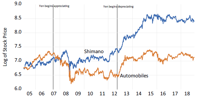 Figure 2. Stock Prices for Japanese Automobile Companies and for Shimano Corporation