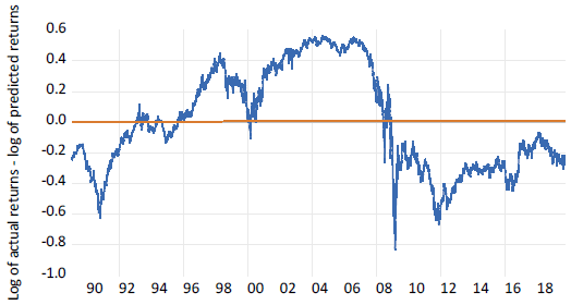 Figure 1. Residuals from Regressing a U.S. Bank Stock Index on the Overall U.S. Market
