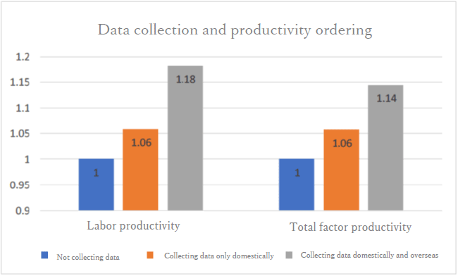 Data Collection and Productivity Ordering