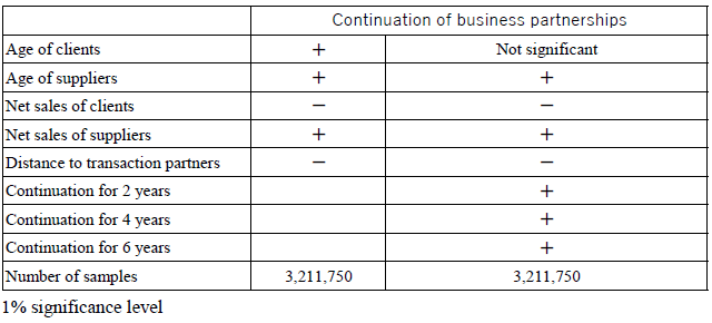 Table 1. Stability of Inter-firm Linkages