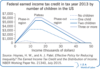 Federal earned income tax credit in tax year 2013 by number of children in the US