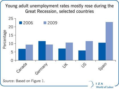 Young adult unemployment rates mostly rose during the Great Recession, selected countries