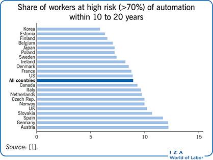 Share of workers at high risk (>70%) of automation within 10 to 20 years