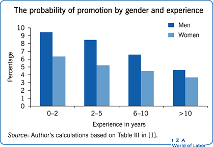The Probability of Promotion by Gender and Experience