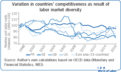 Variation in countries' competitiveness as result of labor market diversity