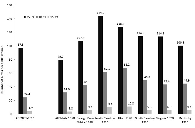 Figure 5. Number of Births Per 1,000 White Women in the US in Age Groups 35-39, 40-44 and 45-49--Women with Advanced Degrees (2001-2011) and Historical Rates
