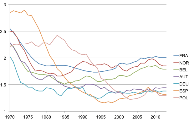 Figure 1: Total Fertility Rates in Europe