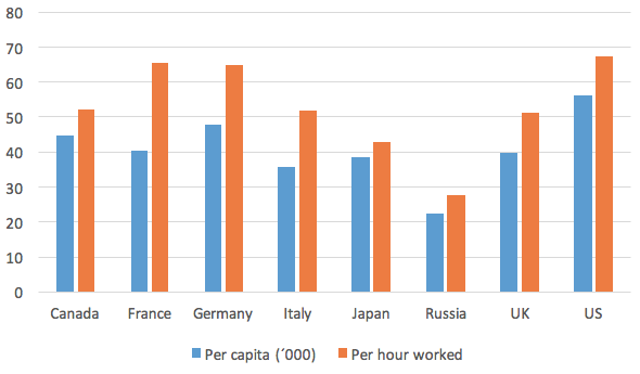 Figure 1. GNI Per Capita and Per Hour Worked 2014 (current USD, PPP)