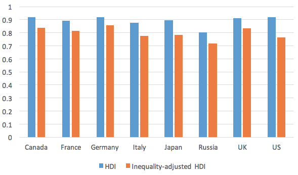 Figure 2. HDI and Inequality-adjusted HDI 2014
