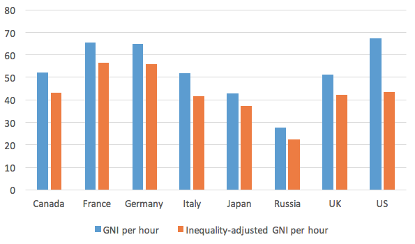 Figure 3. GNI Per Hour Worked and Inequality-adjusted GNI Per Hour Worked 2014 (2015 USD, ppp)