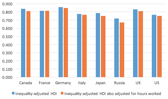 Figure 4. Inequality-adjusted HDI, also Adjusted for Hours Worked 2014 (2015 USD, ppp)