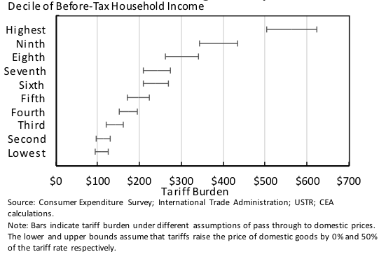 Figure 1. Tax Burden by Decile of Before-tax Household Income under Different Pass Through Assumptions