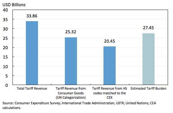 arbitrary tariff classifications essay