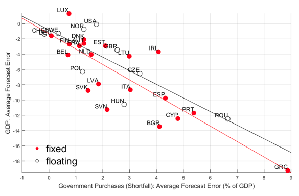 Figure 1. Forecast Errors in Government Purchases and GDP