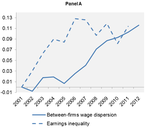 Figure 1. 'The Great Divergence(s)' in Wages and Productivity Wage and Productivity Dispersion Over Time within Sectors and Countries Panel A