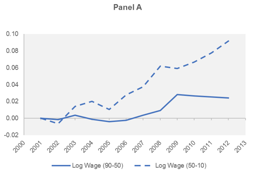 Figure 2. Wage and Productivity Divergence: Top Versus Bottom Wage and Productivity Dispersion at the Top and Bottom of the Distribution, Over Time within Sectors and Countries Panel A