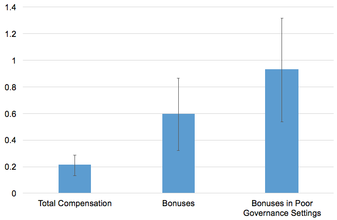 Figure 2. Impact of Globalisation on Executive Compensation