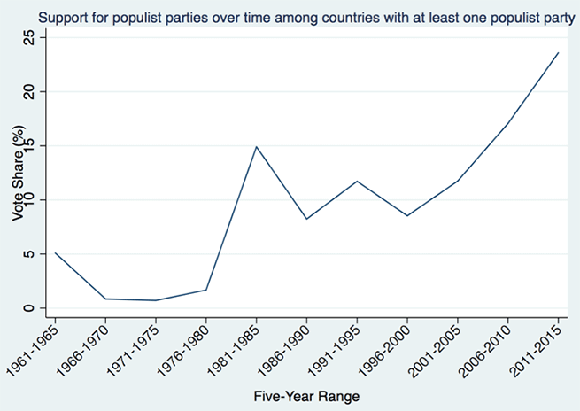 Figure 1. The Global Rise of Populism
