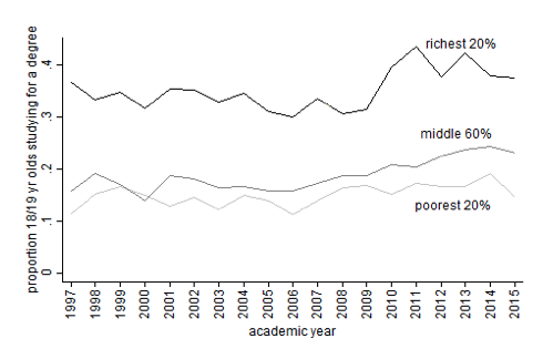 Figure 2. Percentage of 18/19 Year-Olds Enrolled in University, by Parental Income