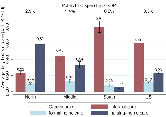 Figure 1. Average Hours of Care Received from Different Sources