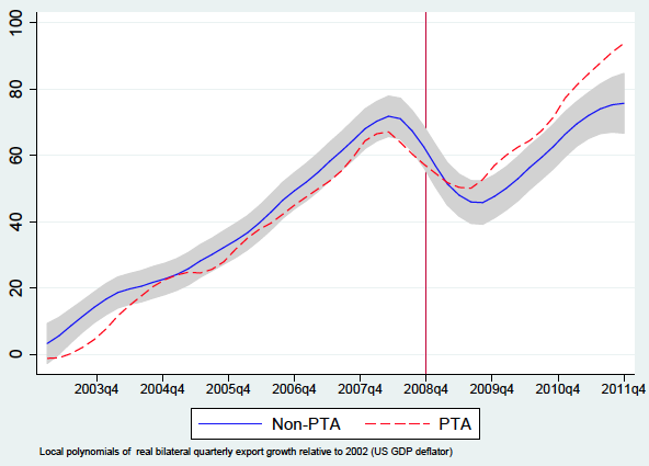 Figure 2. Export Growth to PTA and Non-PTA Destinations, 2002-2011