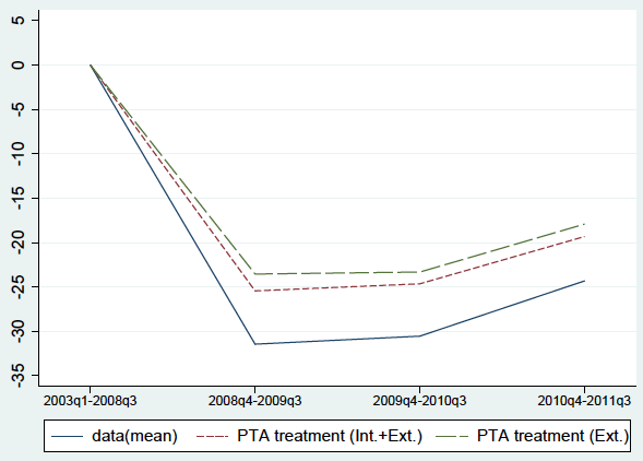 Figure 5. Non-PTA Export Growth Margins if Treated as if PTA Member