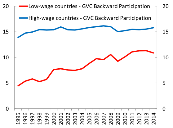 Figure 3. Countries with Lower Wages have been Contributing More and more to GVCs Backward GVC participation by source country groups (%)