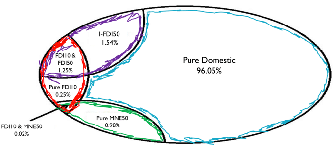 Figure 1. Illustration of Ownership Data
