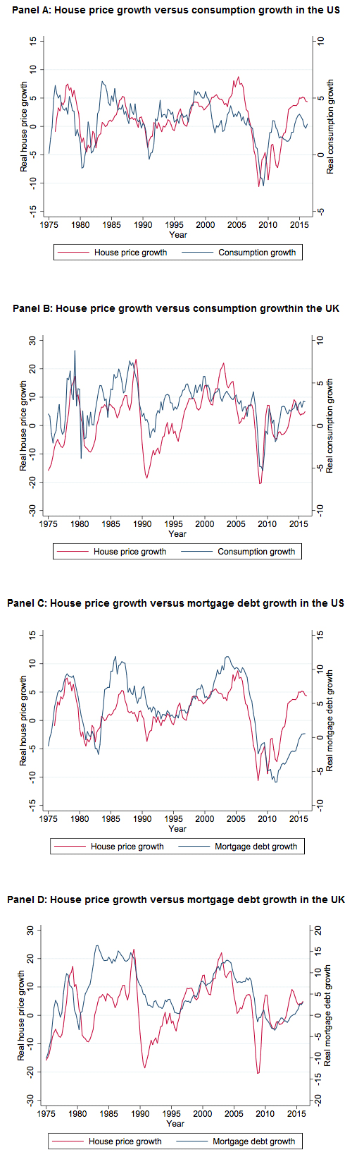 Figure 1. Macroeconomic Trends in House Prices, Mortgage Debt and Household Consumption