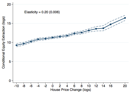 Figure 2. Equity Extraction and House Prices