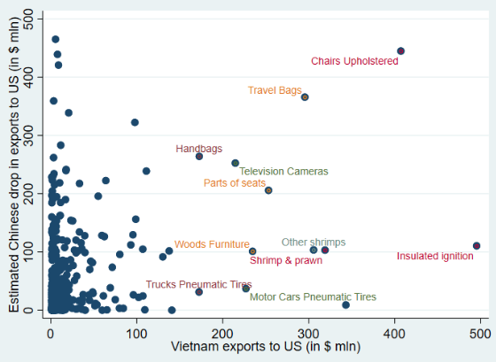 Figure 3. Main Potential Products Where Vietnam Could Replace Chinese Exports in the US