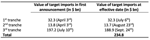 Table 1. Value of US Imports from China Targeted by the Tariff Measures