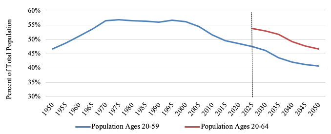 Figure 3. Working-age Population as Share of Total Population, Japan, 1950–2050