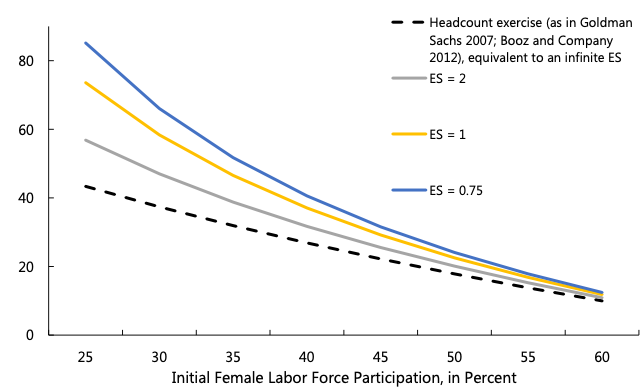 Figure 2. GDP Gains from Closing the Gender Gap in Labour Force Participation