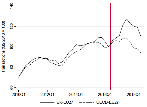 Figure 1. UK–EU27 FDI Counts Versus Non-EU OECD–EU27 Counts
