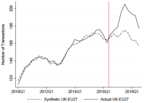 Figure 2. UK–EU27 FDI Counts (actual versus synthetic control)