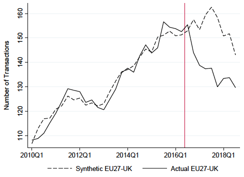 Figure 3. EU27–UK FDI Counts (actual versus synthetic control)