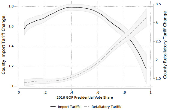 Figure 5. Tariff Exposure Versus GOP Vote Share