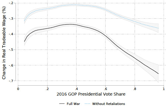 Figure 6. Real Tradable Wage Loss Versus GOP Vote Share