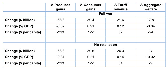 Table 1. Aggregate Impacts of the Trade War on the US